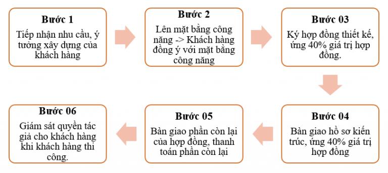 Quy trình tiếp nhận thiết kế nhà ống Đà Nẵng