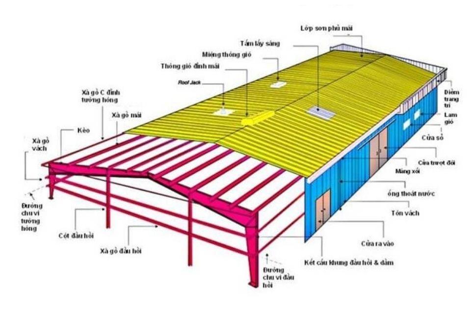Một bản vẽ nhà xưởng khung thép mái tôn sẽ giúp người chủ công trình dễ dàng hình dung về kết cấu công trình hơn.